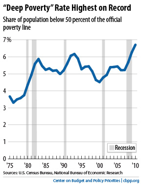 Deep poverty chart