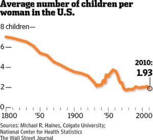 Birth rates