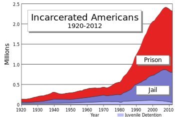 Prison poulation-Wiki
